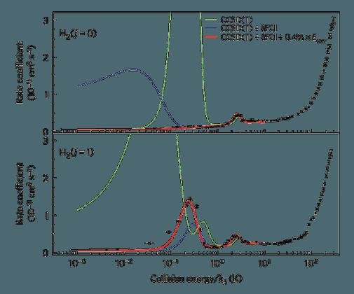 QuCC\ Chemistry of the quantum kind