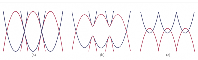 MUNATOP\ Multi-dimensional study of non-abelian topological states of matter