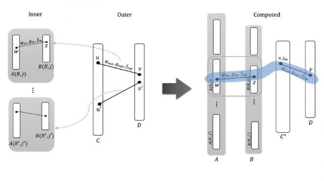 TOPO-NW/ Visualization of Topological States in Pristine Nanowires